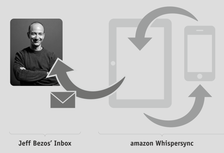 Dear Jeff Bezos and Whispersync Diagram